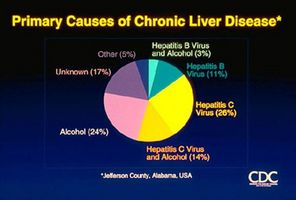 Come ridurre il rischio di malattie del fegato